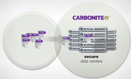 carbonite-servers